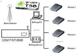 Interfaz Celular (telular) 3g Wcdma 8848 Gsm A Landline apto para central telefonica